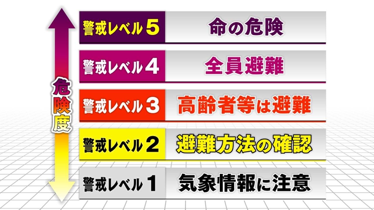 大雨警戒レベル 5段階の意味を知ろう 周知の課題も : 中京テレビNEWS