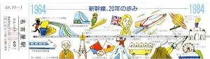 開業20周年記念入場券(20年の歩み)