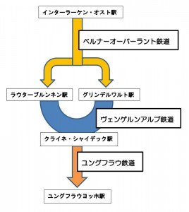 Microsoft Word - ユングフラウ鉄道図